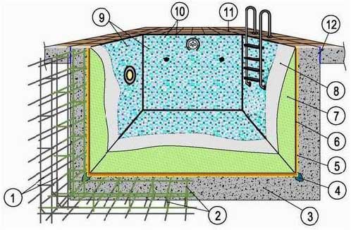 Строительство бассейна бетонного своими руками